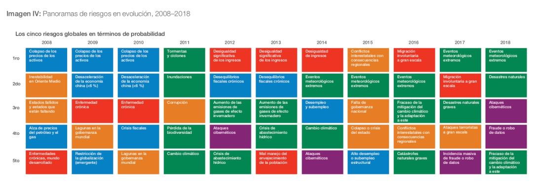 Informe de erriesgos mundiales 2018 13.a edición-1.jpg